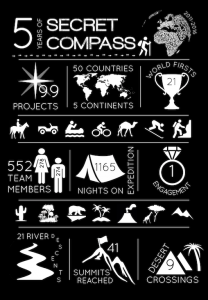 A black and white infographic depicting just what Secret Compass entails and what has been achieved over the years